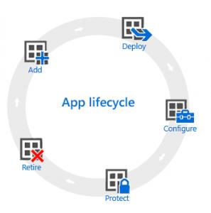 cycle de vie d'une application gérée
