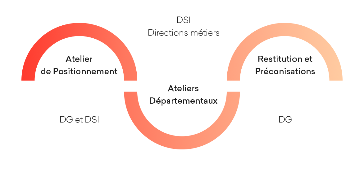 Planning Audit Transformation numérique offre Starter